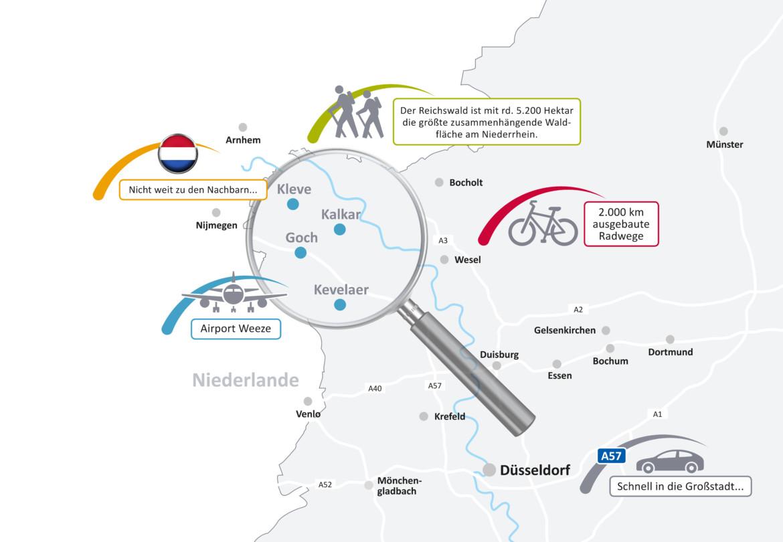 Eine Übersichtskarte zur Region um den Kreis Kleve mit Informationen zur Verkehrsanbindung und zu Freizeitmöglichkeiten.