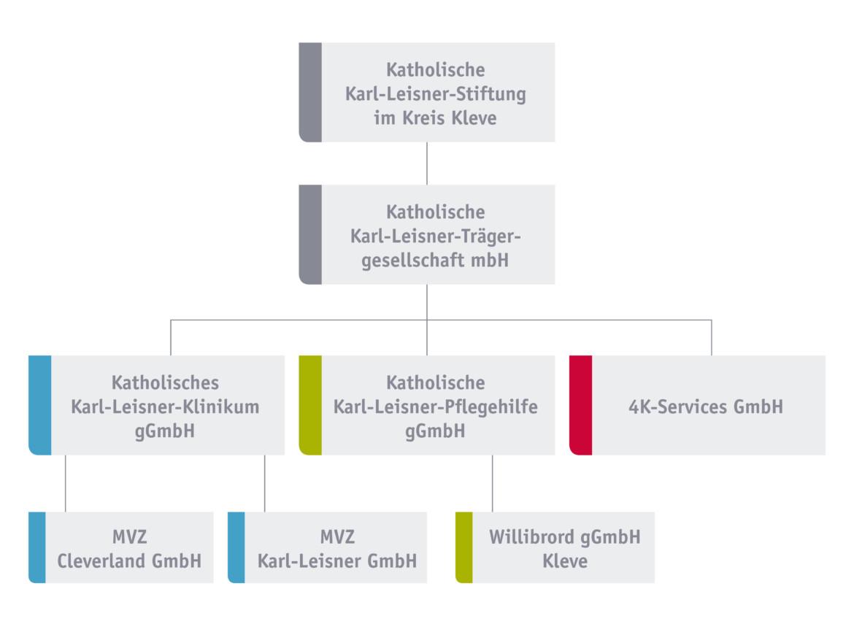 Organigramm der Katholischen Karl-Leisner-Trägergesellschaft samt Tochtergesellschaften.
